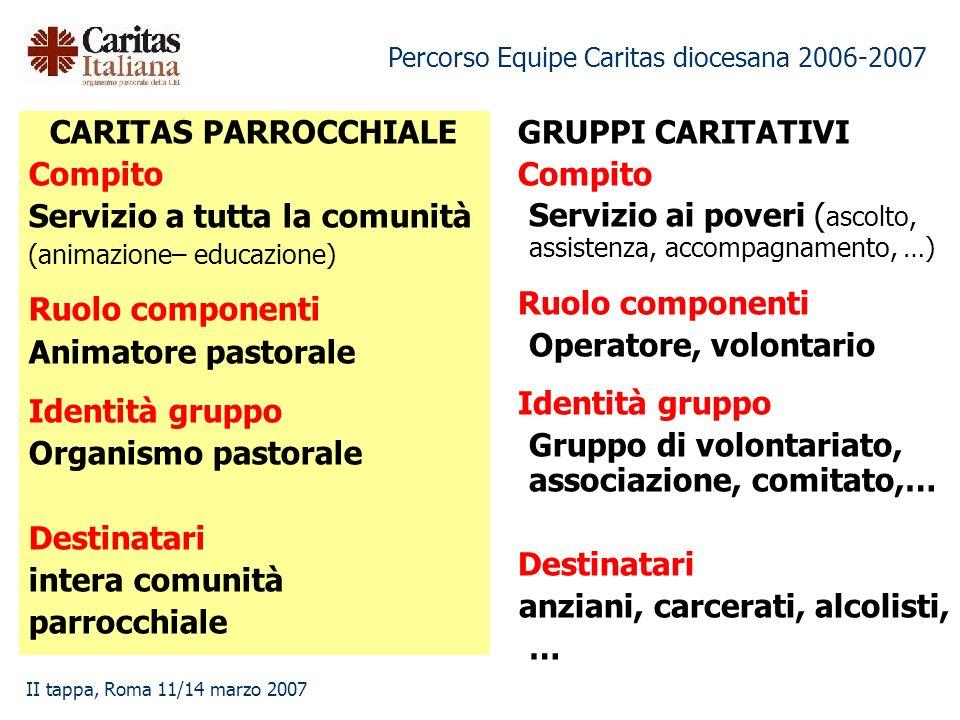 Percorso Equipe Caritas diocesana 2006-2007 II tappa, Roma 11/14 marzo 2007 CARITAS PARROCCHIALE Compito Servizio a tutta la comunità (animazione– edu