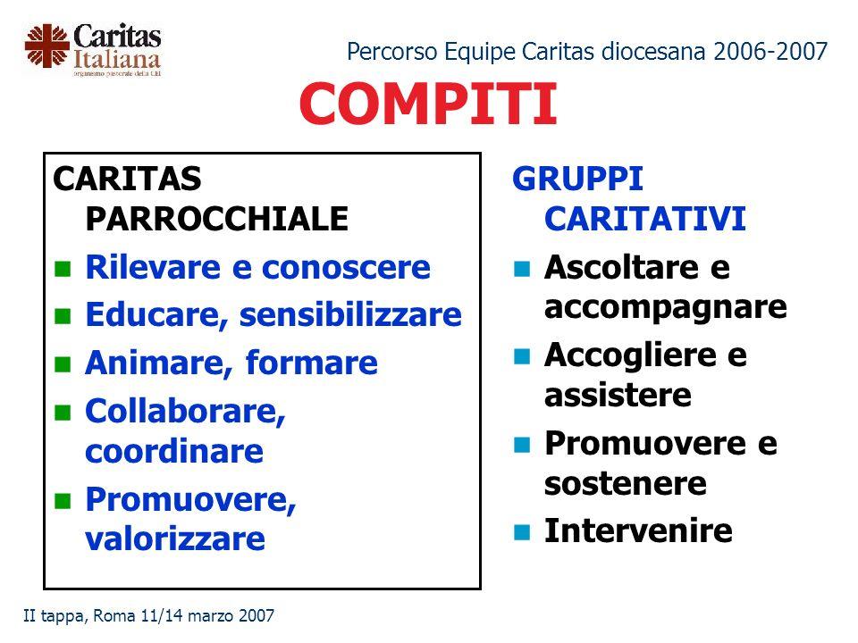 Percorso Equipe Caritas diocesana 2006-2007 II tappa, Roma 11/14 marzo 2007 COMPITI CARITAS PARROCCHIALE Rilevare e conoscere Educare, sensibilizzare