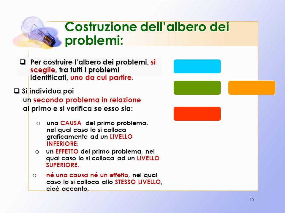 13 Costruzione dellalbero dei problemi: Per costruire lalbero dei problemi, si sceglie, tra tutti i problemi identificati, uno da cui partire. Per cos