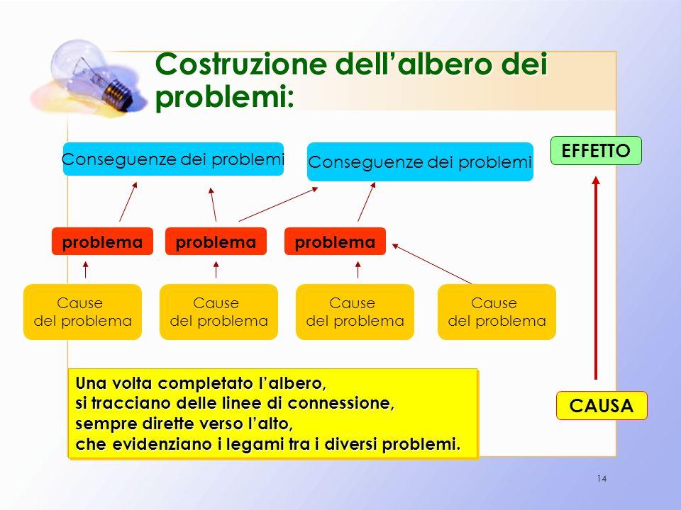 14 Costruzione dellalbero dei problemi: problema Conseguenze dei problemi problema Cause del problema Cause del problema Cause del problema Cause del