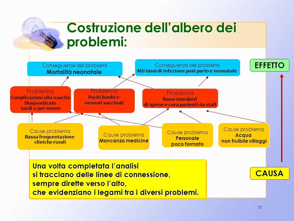 15 Costruzione dellalbero dei problemi: Problema Bassi standard di igiene e cura pazienti da staff Conseguenze dei problemi Mortalità neonatale Proble