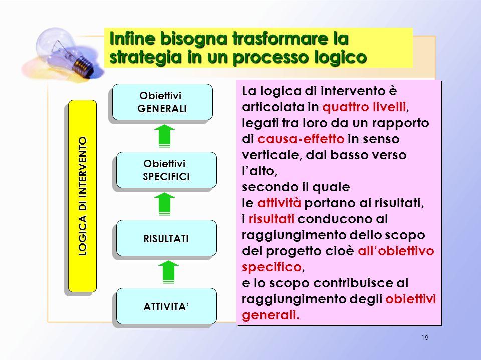 18 Infine bisogna trasformare la strategia in un processo logico ObiettiviGENERALIObiettiviGENERALI ObiettiviSPECIFICIObiettiviSPECIFICI RISULTATIRISU