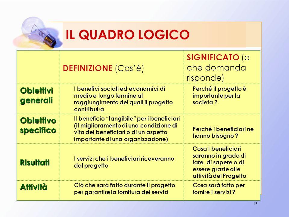 19 IL QUADRO LOGICO DEFINIZIONE (Cosè) SIGNIFICATO (a che domanda risponde) Obiettivi generali I benefici sociali ed economici di medio e lungo termin