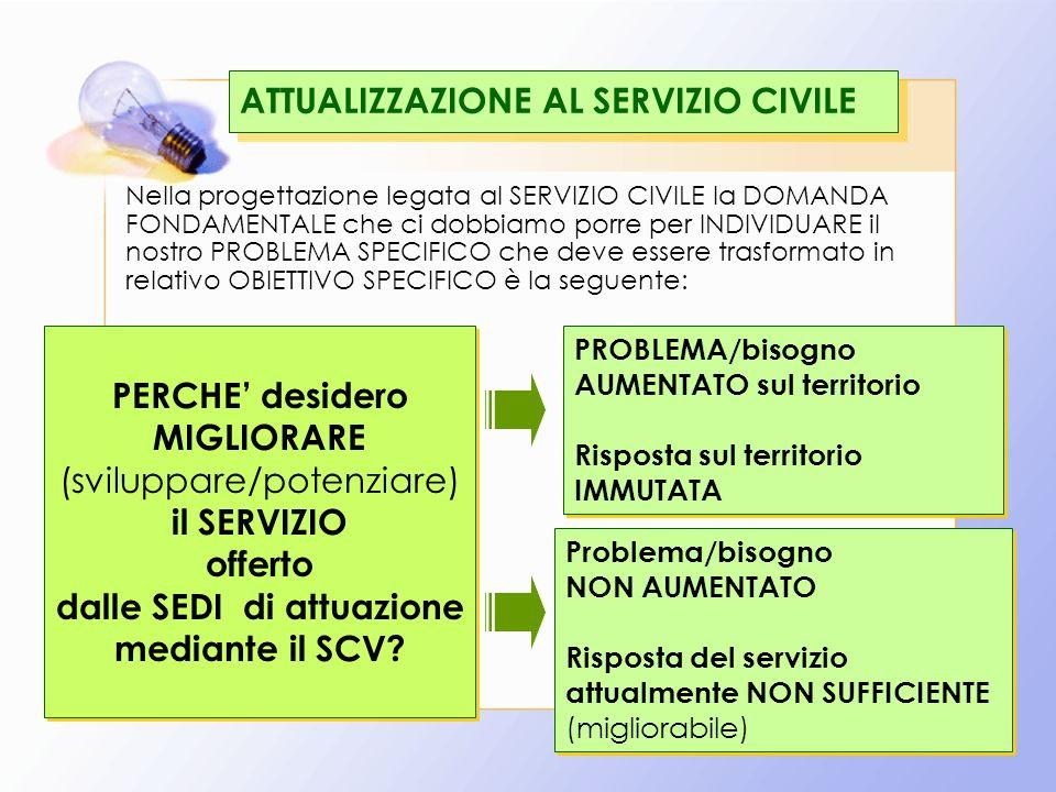29 ATTUALIZZAZIONE AL SERVIZIO CIVILE Nella progettazione legata al SERVIZIO CIVILE la DOMANDA FONDAMENTALE che ci dobbiamo porre per INDIVIDUARE il nostro PROBLEMA SPECIFICO che deve essere trasformato in relativo OBIETTIVO SPECIFICO è la seguente: PERCHE desidero MIGLIORARE (sviluppare/potenziare) il SERVIZIO offerto dalle SEDI di attuazione mediante il SCV.