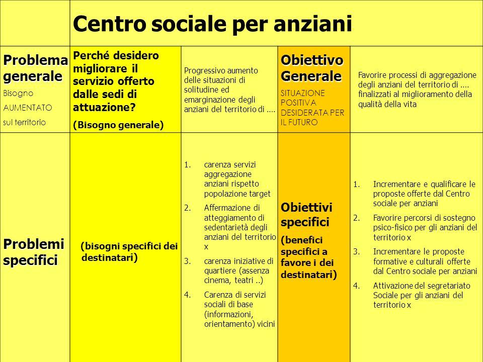 32 Centro sociale per anziani Problema generale Bisogno AUMENTATO sul territorio Perché desidero migliorare il servizio offerto dalle sedi di attuazione.