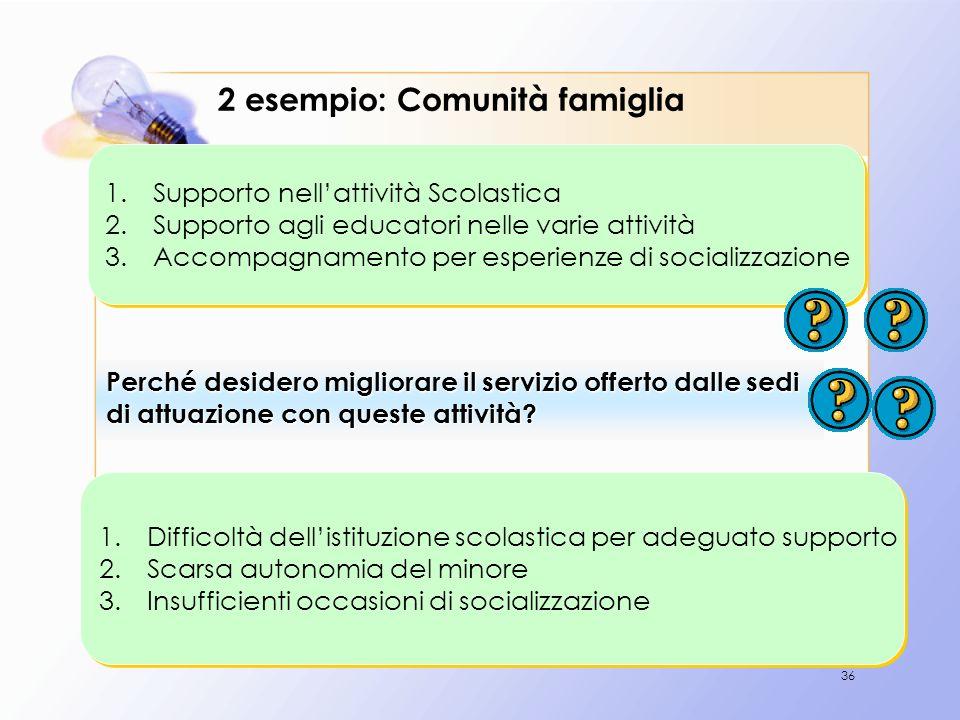36 1.Supporto nellattività Scolastica 2.Supporto agli educatori nelle varie attività 3.Accompagnamento per esperienze di socializzazione 1.Supporto ne