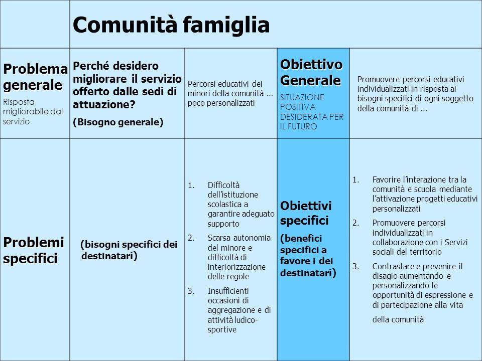 38 Comunità famiglia Problema generale Risposta migliorabile dal servizio Perché desidero migliorare il servizio offerto dalle sedi di attuazione.