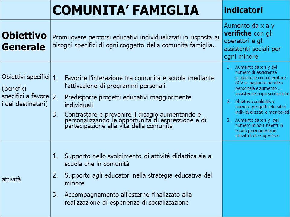 39 COMUNITA FAMIGLIA indicatori Obiettivo Generale Promuovere percorsi educativi individualizzati in risposta ai bisogni specifici di ogni soggetto della comunità famiglia..