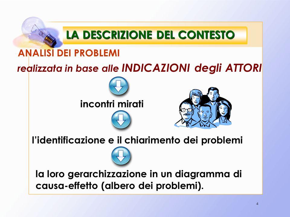 35 Incremento SOLITUDINE EMARGINAZIONE ANZIANI nel territorio particolare (risposta attualmente immutata) APPROFONDIMENTO di BISOGNI PARTICOLARI DESCRIZIONE SERVIZIO SEDE DI ATTUAZIONE: ATTUALE RISPOSTA AI BISOGNI DESCRIZIONE SERVIZIO SEDE DI ATTUAZIONE: ATTUALE RISPOSTA AI BISOGNI SERVIZI ANALOGHI SUL TERRITORIO PROPOSTE LUDICO SPORTIVE SUL TERRITORIO (INSUFFICIENTI) PROPOSTE CULTURALI SUL TERRITORIO (INSUFFICIENTI) PRESENZA SERVIZI DI SEGRETARIATO SOCIALE SUL TERRITORIO (INSUFFICIENTI)