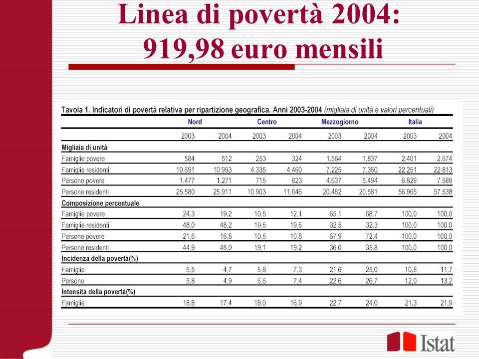 Linea di povertà 2004: 919,98 euro mensili