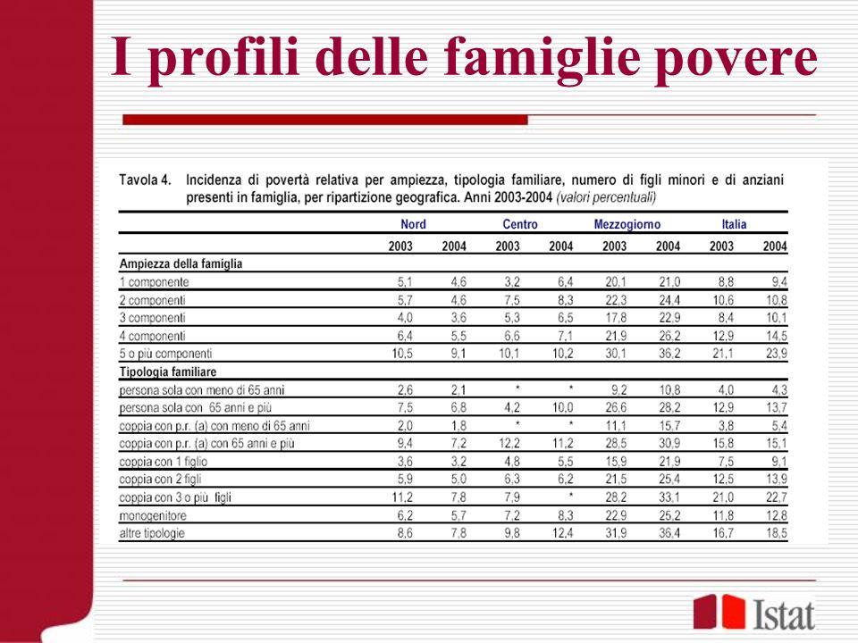 I profili delle famiglie povere
