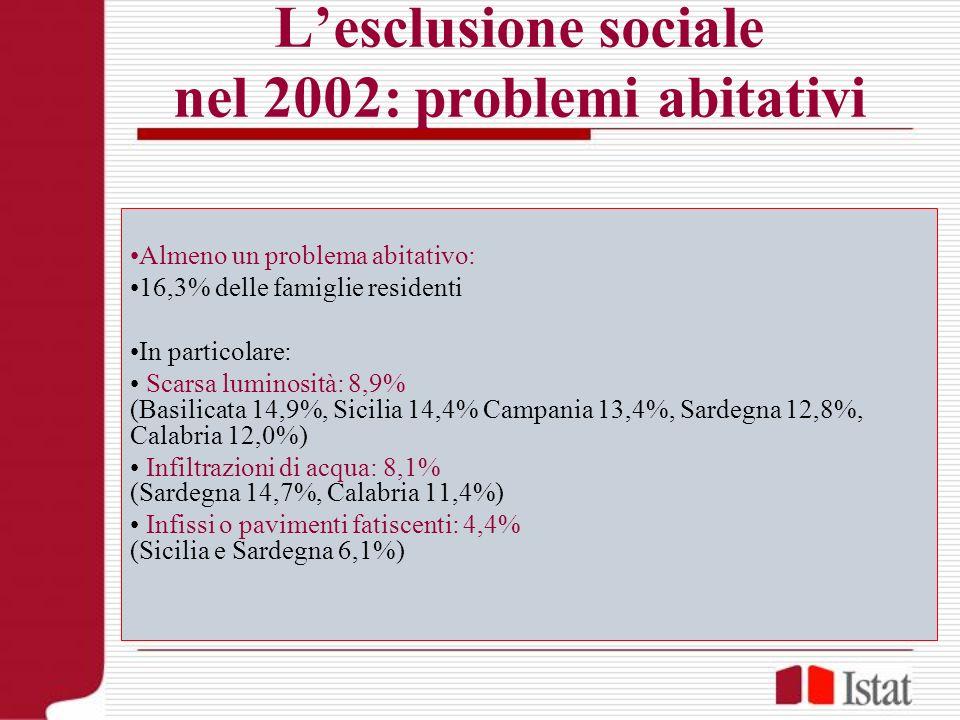 Lesclusione sociale nel 2002: problemi abitativi Almeno un problema abitativo: 16,3% delle famiglie residenti In particolare: Scarsa luminosità: 8,9%