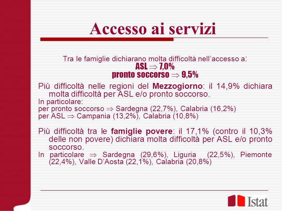 Accesso ai servizi Tra le famiglie dichiarano molta difficoltà nellaccesso a : ASL 7,0% pronto soccorso 9,5% Più difficoltà nelle regioni del Mezzogio