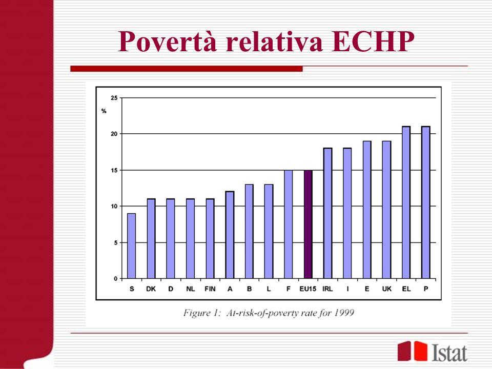 Povertà relativa ECHP