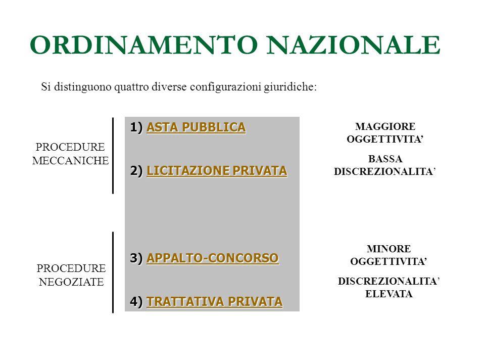 PROCEDURA GENERALE DELLAPPALTO ATTI GENERALI (PROGRAMMAZIONE) EMISSIONE DEL BANDO AMMISSIONE DEI CONCORRENTI ESPERIMENTO DELLINCANTO AGGIUDICAZIONE