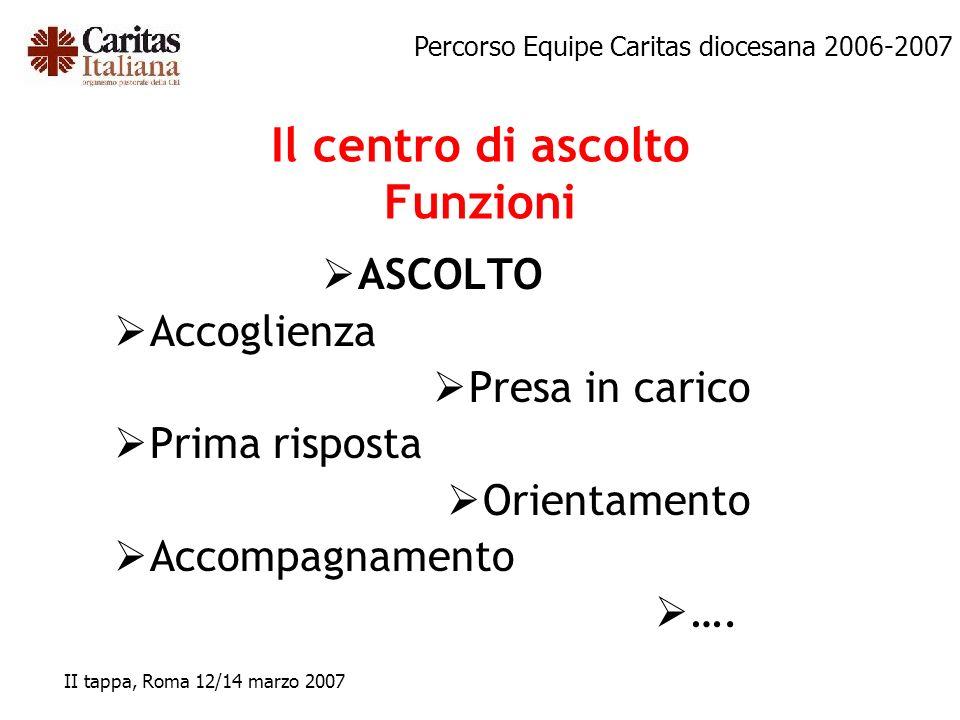 Percorso Equipe Caritas diocesana 2006-2007 II tappa, Roma 12/14 marzo 2007 Il centro di ascolto Funzioni ASCOLTO Accoglienza Presa in carico Prima ri