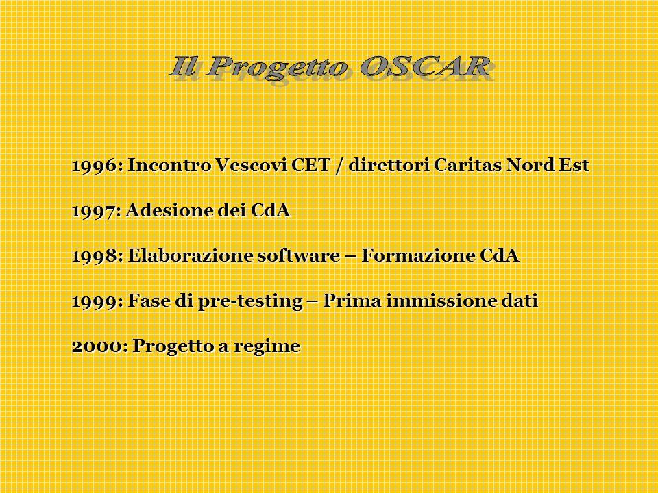 1996: Incontro Vescovi CET / direttori Caritas Nord Est 1997: Adesione dei CdA 1998: Elaborazione software – Formazione CdA 1999: Fase di pre-testing