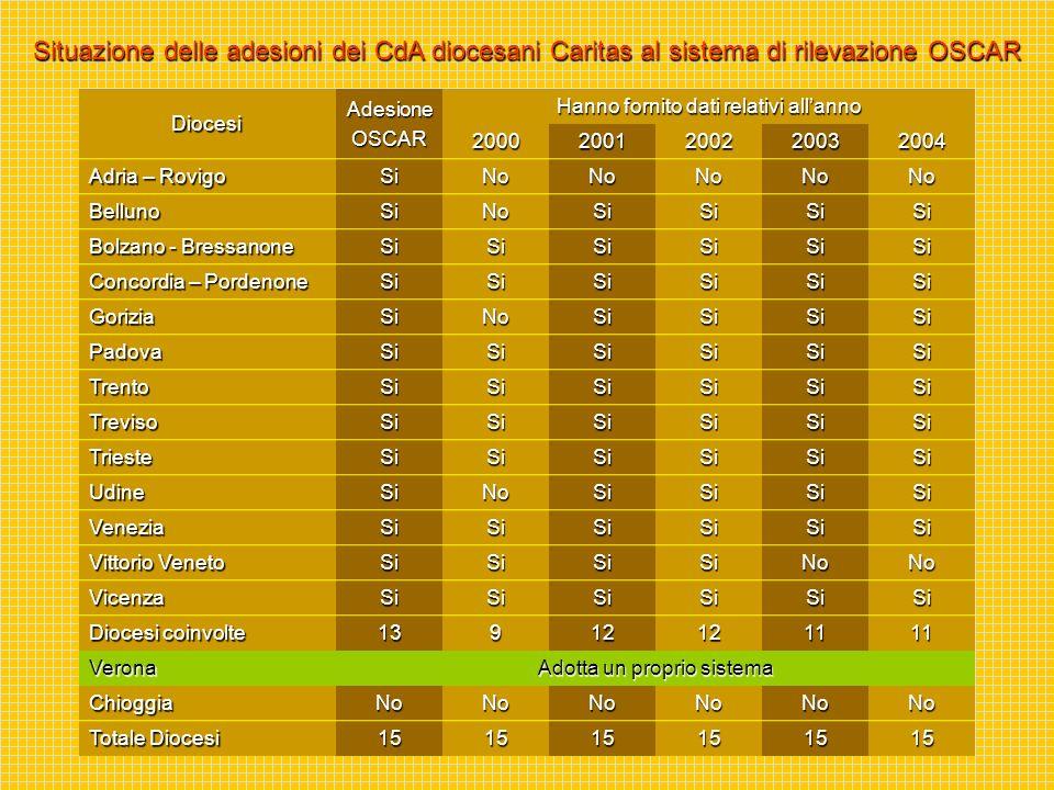 DiocesiAdesioneOSCAR Hanno fornito dati relativi allanno 20002001200220032004 Adria – Rovigo SiNoNoNoNoNo Belluno SiNoSiSiSiSi Bolzano - Bressanone Si