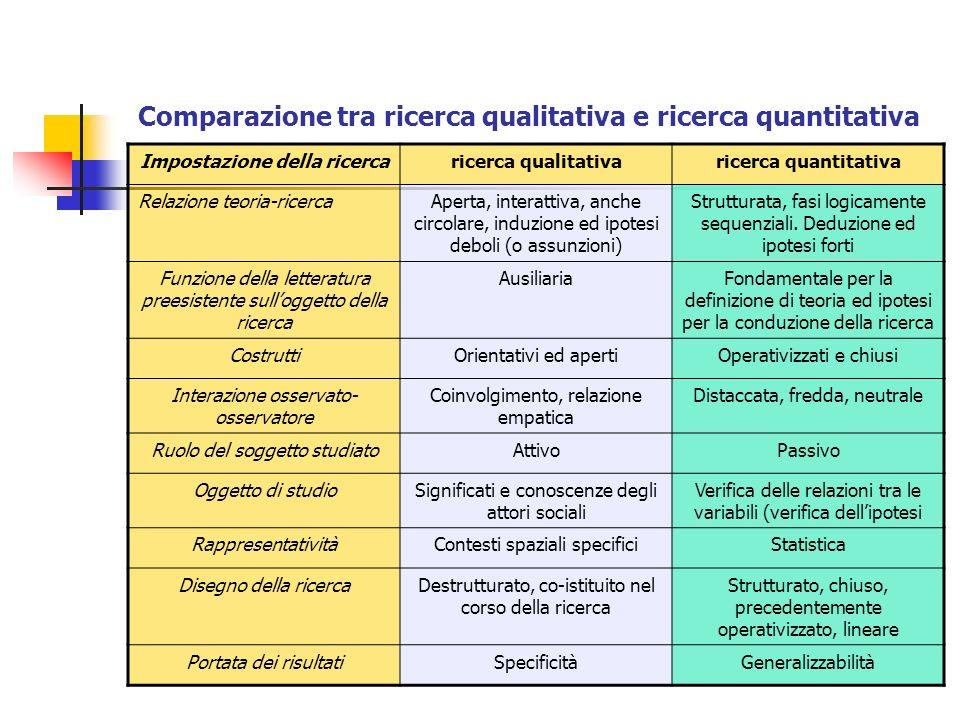 Comparazione tra ricerca qualitativa e ricerca quantitativa Impostazione della ricercaricerca qualitativaricerca quantitativa Relazione teoria-ricerca