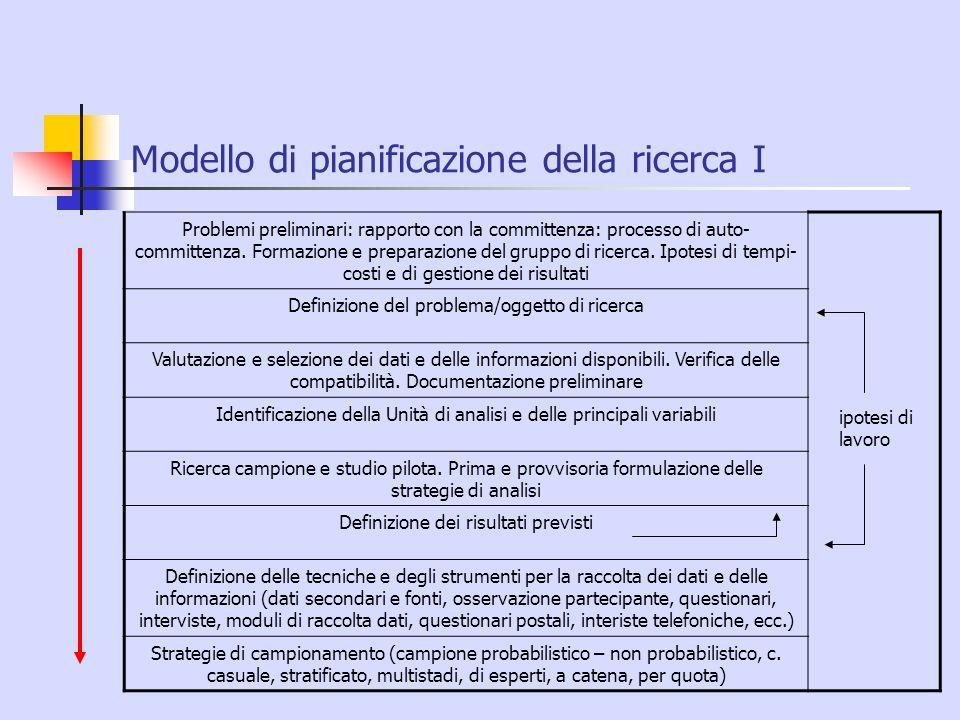 Modello di pianificazione della ricerca I Problemi preliminari: rapporto con la committenza: processo di auto- committenza. Formazione e preparazione