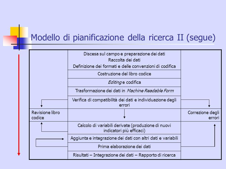 Modello di pianificazione della ricerca II (segue) Discesa sul campo e preparazione dei dati Raccolta dei dati Definizione dei formati e delle convenz