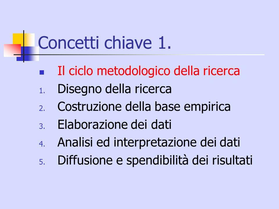 Concetti chiave 1. Il ciclo metodologico della ricerca 1. Disegno della ricerca 2. Costruzione della base empirica 3. Elaborazione dei dati 4. Analisi