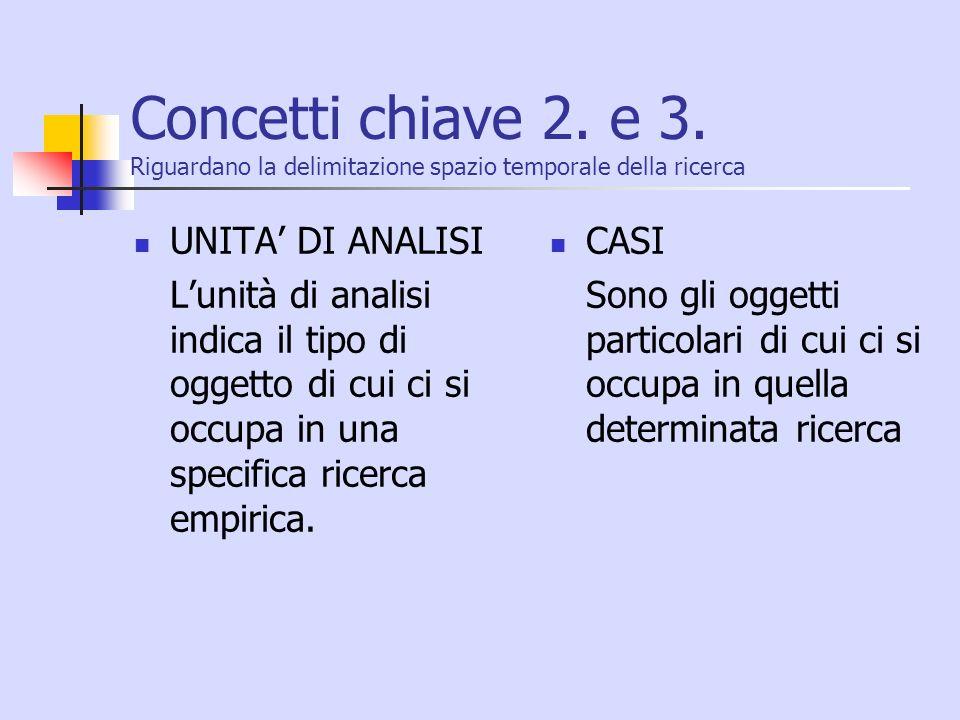 Concetti chiave 2. e 3. Riguardano la delimitazione spazio temporale della ricerca UNITA DI ANALISI Lunità di analisi indica il tipo di oggetto di cui