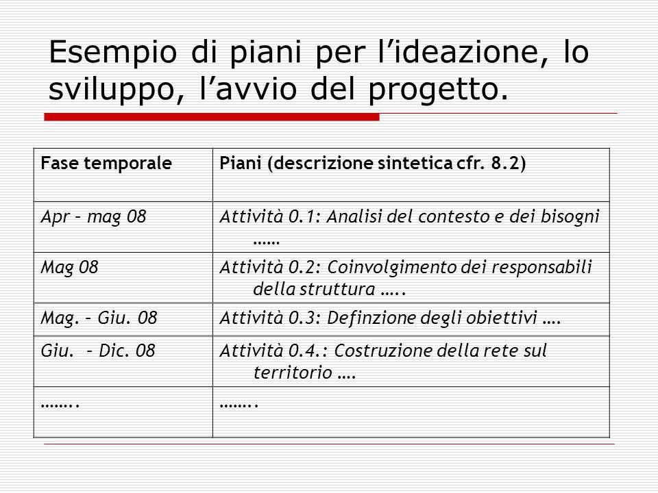 Esempio di piani per lideazione, lo sviluppo, lavvio del progetto. Fase temporalePiani (descrizione sintetica cfr. 8.2) Apr – mag 08Attività 0.1: Anal