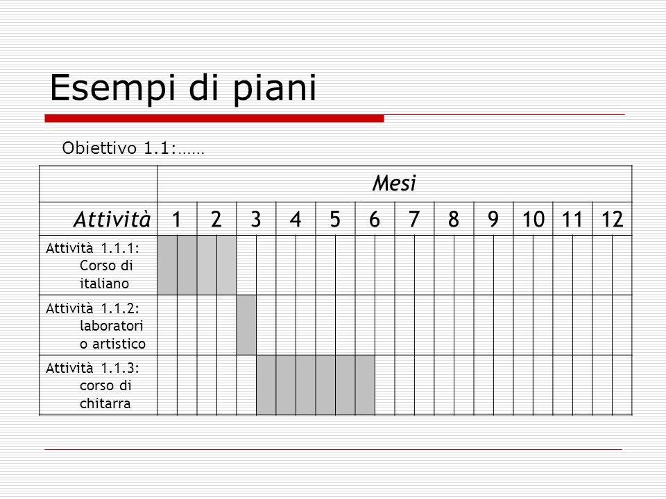 Esempi di piani Mesi Attività123456789101112 Attività 1.1.1: Corso di italiano Attività 1.1.2: laboratori o artistico Attività 1.1.3: corso di chitarra Obiettivo 1.1:……