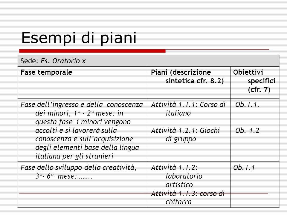 Esempi di piani Sede: Es. Oratorio x Fase temporalePiani (descrizione sintetica cfr. 8.2) Obiettivi specifici (cfr. 7) Fase dellingresso e della conos