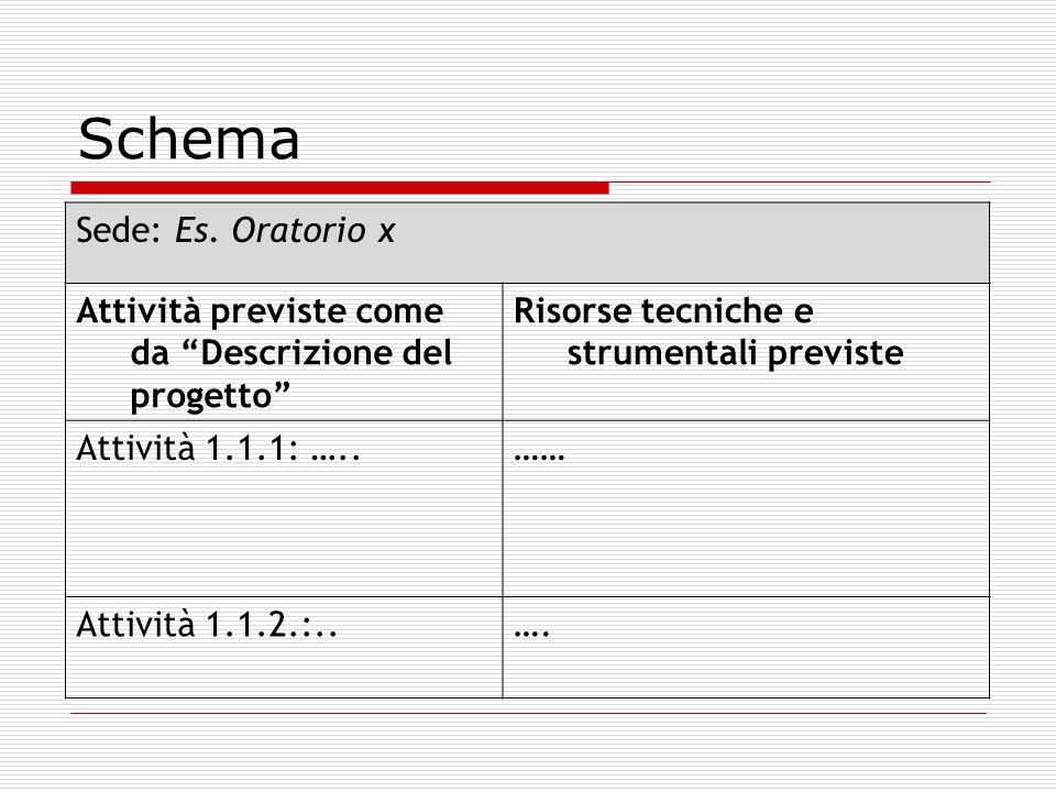 Schema Sede: Es. Oratorio x Attività previste come da Descrizione del progetto Risorse tecniche e strumentali previste Attività 1.1.1: …..…… Attività