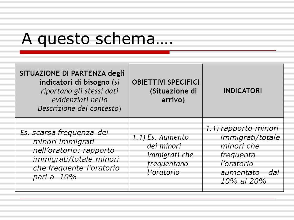 Schema per la descrizione delle attività dei piani di ideazione, sviluppo e avvio Piano di attuazione (cfr.