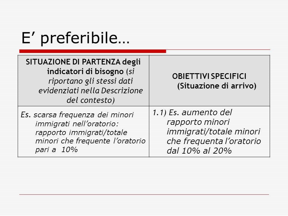 La descrizione del progetto Il progetto è descritto tramite 4 elementi: i piani di attuazione per il raggiungimento degli obiettivi (v.8.1) le attività per realizzare i piani di attuazione (v.