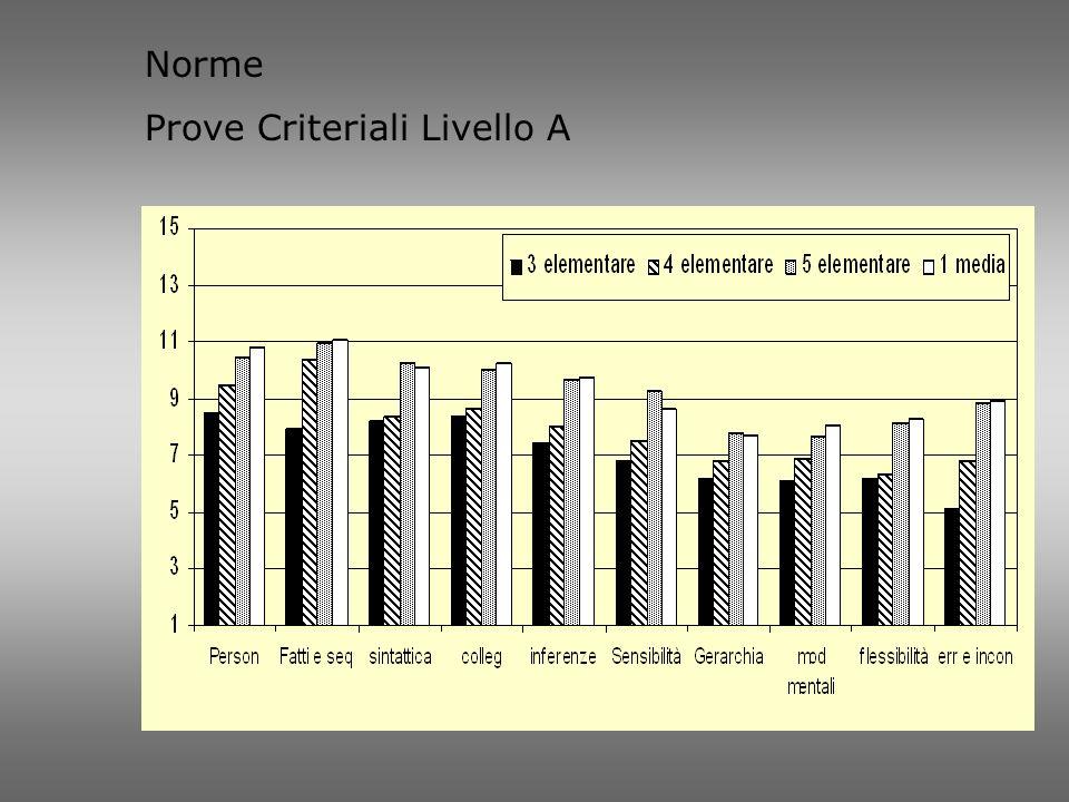 Norme Prove Criteriali Livello A