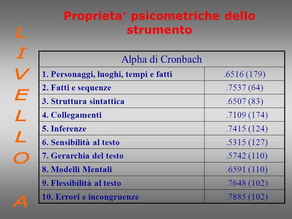Proprieta psicometriche dello strumento Alpha di Cronbach 1. Personaggi, luoghi, tempi e fatti.6516 (179) 2. Fatti e sequenze.7537 (64) 3. Struttura s