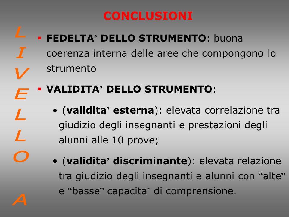 CONCLUSIONI FEDELTA DELLO STRUMENTO: buona coerenza interna delle aree che compongono lo strumento VALIDITA DELLO STRUMENTO: (validita esterna): eleva
