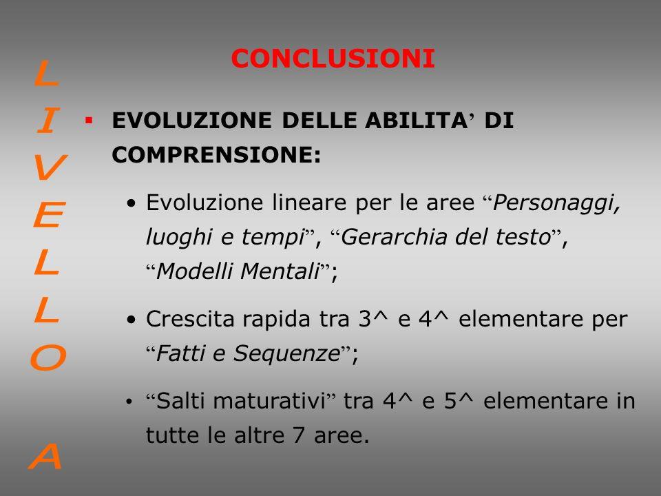 CONCLUSIONI EVOLUZIONE DELLE ABILITA DI COMPRENSIONE: Evoluzione lineare per le aree Personaggi, luoghi e tempi, Gerarchia del testo, Modelli Mentali