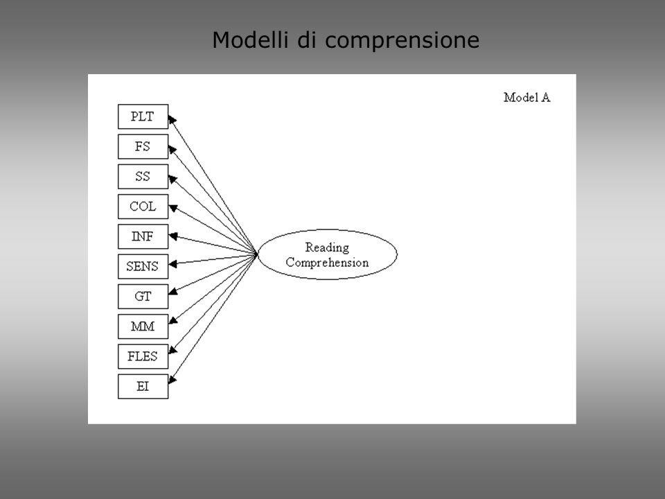 Modelli di comprensione