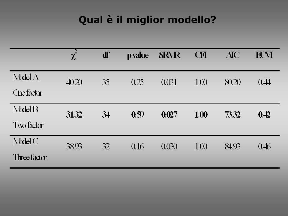 Qual è il miglior modello?