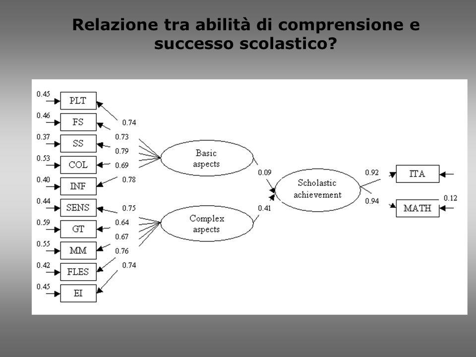 Relazione tra abilità di comprensione e successo scolastico?