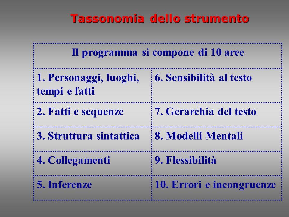 Tassonomia dello strumento Il programma si compone di 10 aree 1. Personaggi, luoghi, tempi e fatti 6. Sensibilità al testo 2. Fatti e sequenze7. Gerar