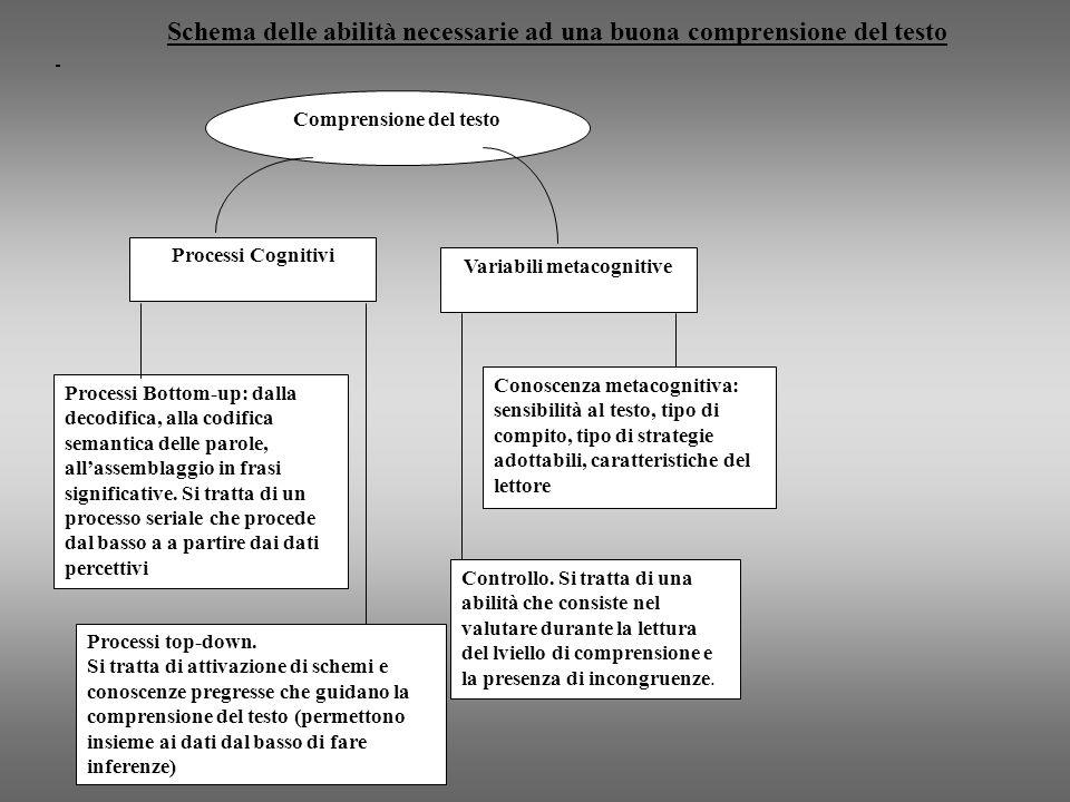 Comprensione del testo Processi Cognitivi Variabili metacognitive Processi Bottom-up: dalla decodifica, alla codifica semantica delle parole, allassem