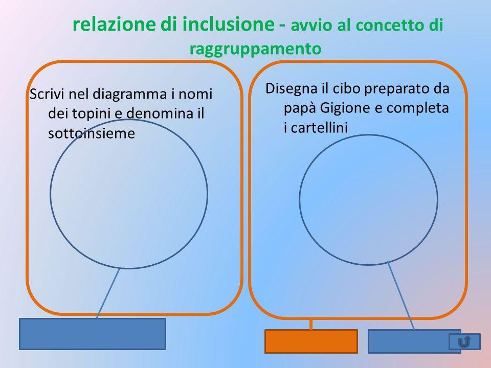 relazione di inclusione - avvio al concetto di raggruppamento Scrivi nel diagramma i nomi dei topini e denomina il sottoinsieme Disegna il cibo prepar