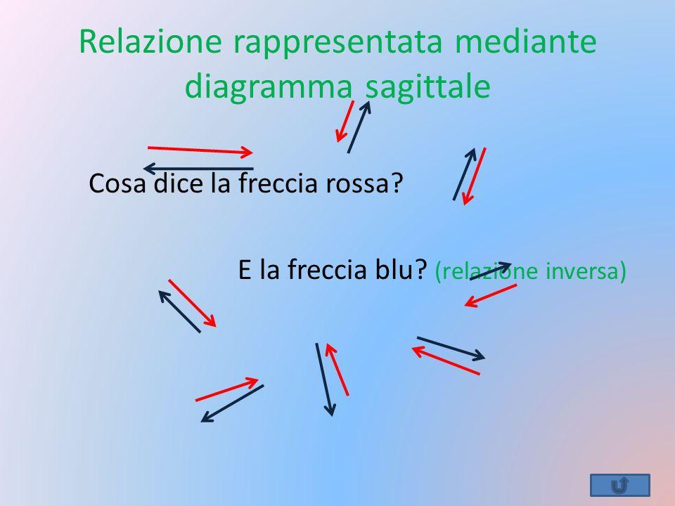 Relazione rappresentata mediante diagramma sagittale Cosa dice la freccia rossa? E la freccia blu? (relazione inversa)