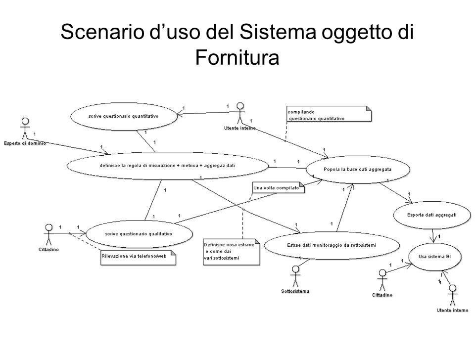 Scenario duso del Sistema oggetto di Fornitura