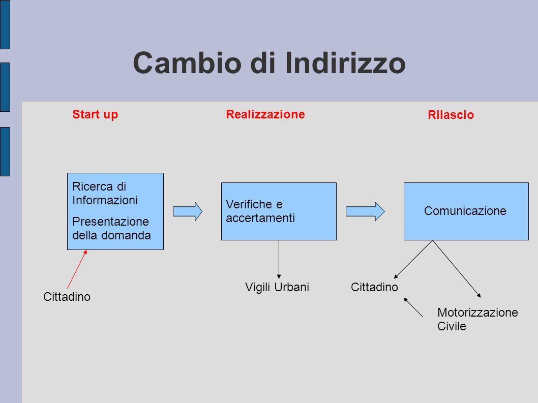 Cambio di Indirizzo Start upRealizzazione Rilascio Ricerca di Informazioni Presentazione della domanda Verifiche e accertamenti Comunicazione Cittadino Vigili UrbaniCittadino Motorizzazione Civile
