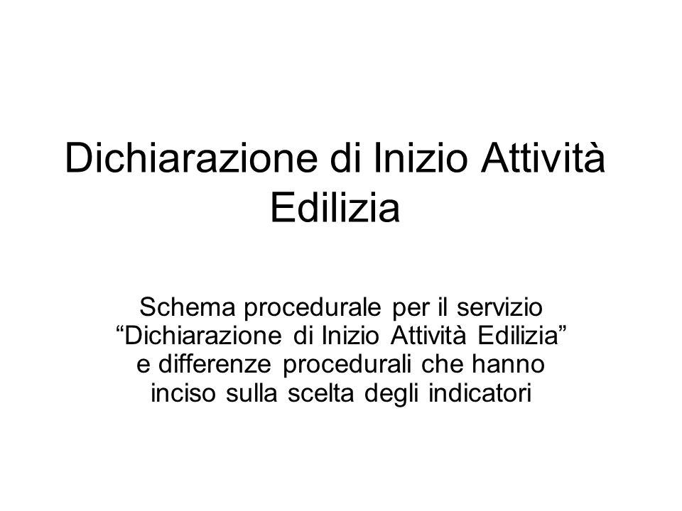 Dichiarazione di Inizio Attività Edilizia Schema procedurale per il servizio Dichiarazione di Inizio Attività Edilizia e differenze procedurali che ha