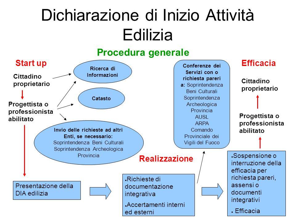 Dichiarazione di Inizio Attività Edilizia Start up Realizzazione Efficacia Presentazione della DIA edilizia Cittadino proprietario Progettista o profe