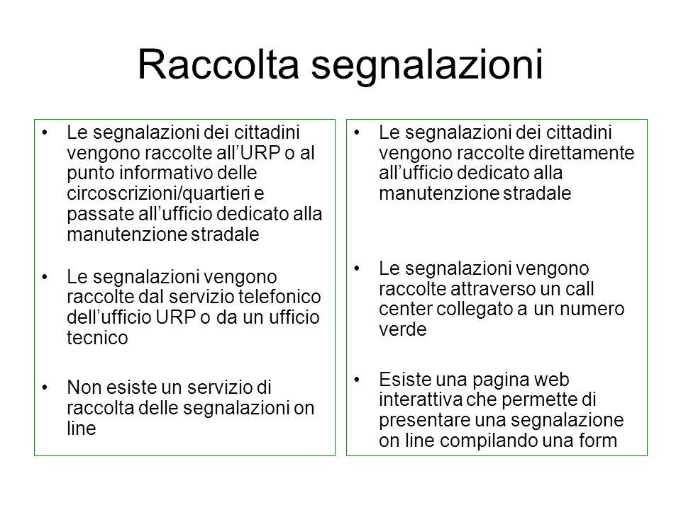 Raccolta segnalazioni Le segnalazioni dei cittadini vengono raccolte allURP o al punto informativo delle circoscrizioni/quartieri e passate allufficio