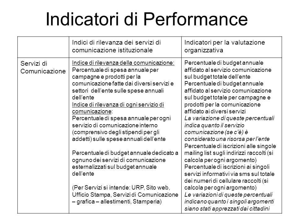 Indicatori di Performance Indici di rilevanza dei servizi di comunicazione istituzionale Indicatori per la valutazione organizzativa Servizi di Comuni